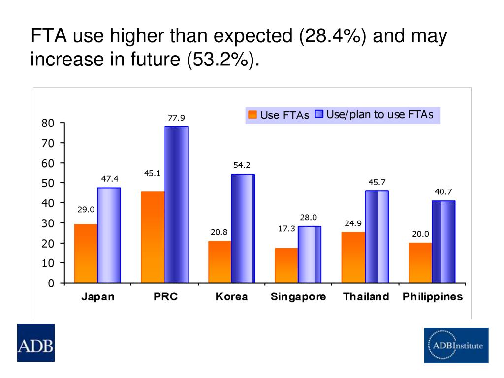 FTA use higher than expected (28.4%) and may increase in future (53.2%).