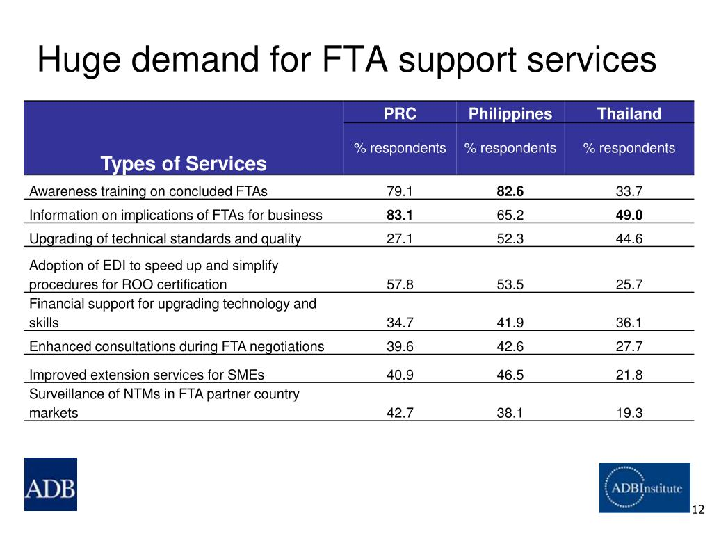 Huge demand for FTA support services