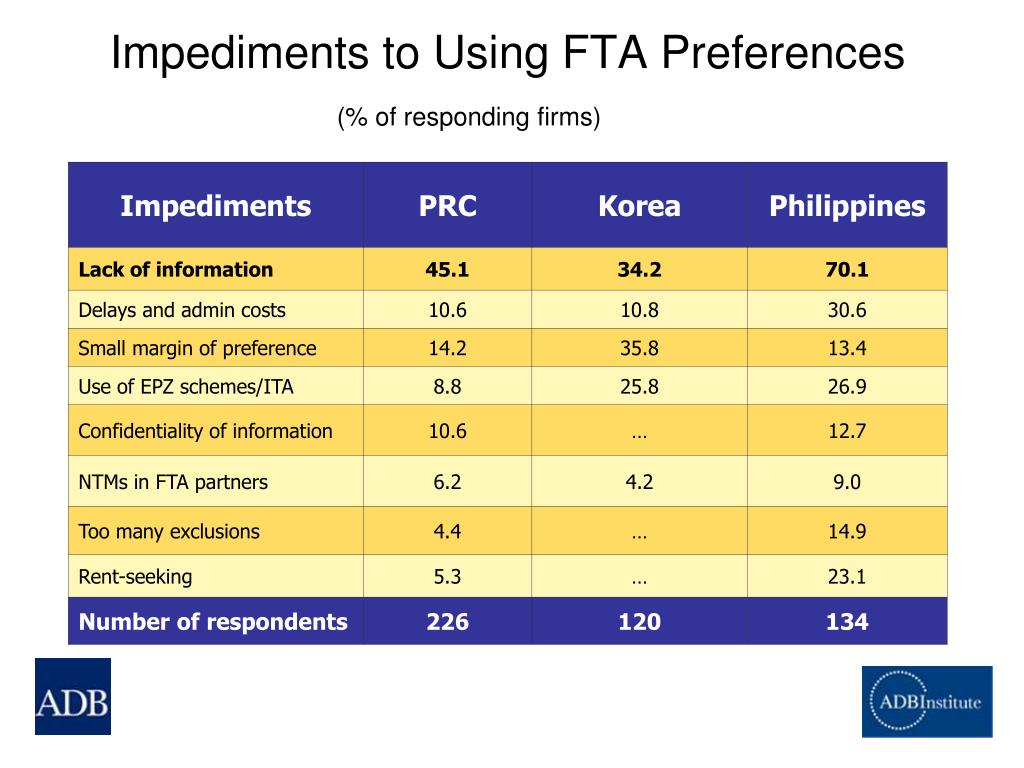 Impediments to Using FTA Preferences