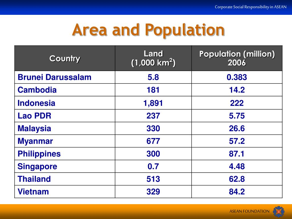 Area and Population