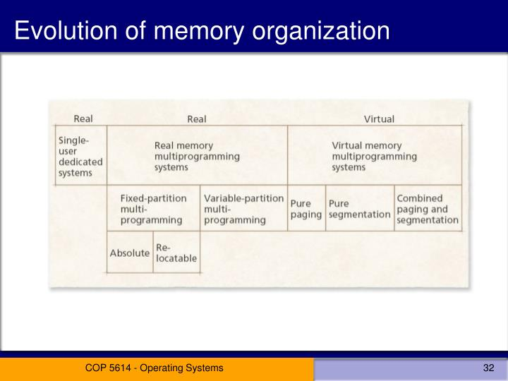 Evolution of memory organization