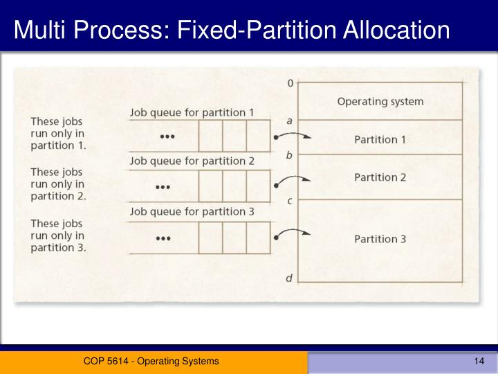 Multi Process: Fixed-Partition Allocation