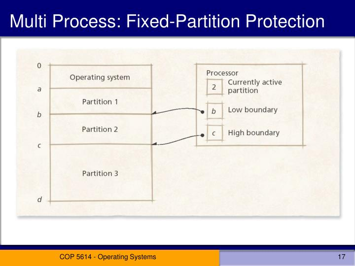 Multi Process: Fixed-Partition Protection