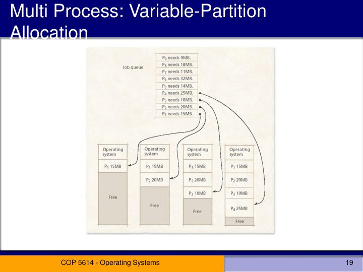 Multi Process: Variable-Partition Allocation