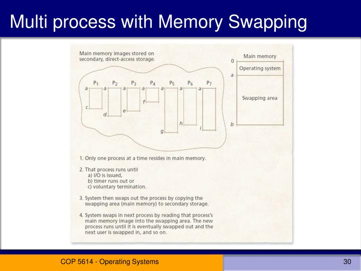 Multi process with Memory Swapping