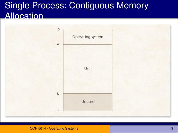 Single Process: Contiguous Memory Allocation
