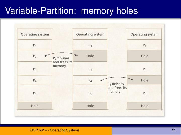 Variable-Partition:  memory holes
