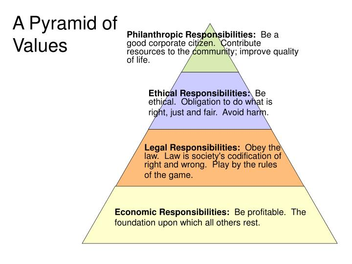 A Pyramid of Values