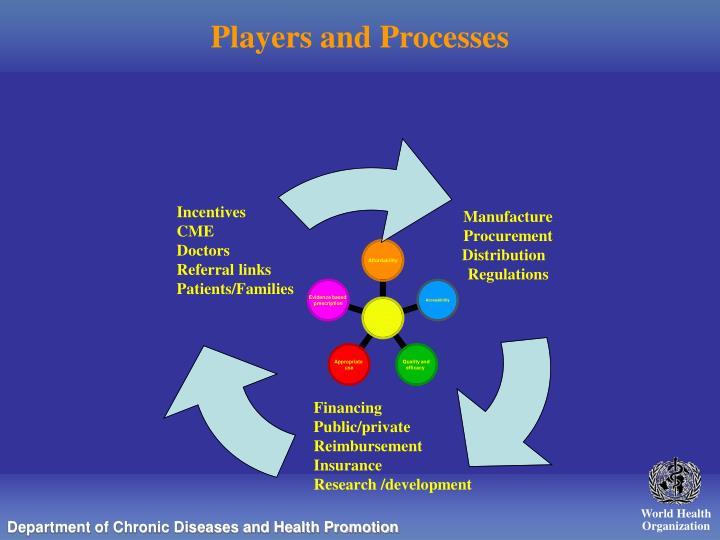 Players and Processes