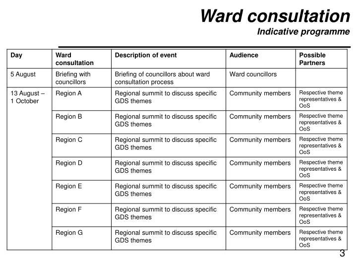 Ward consultation