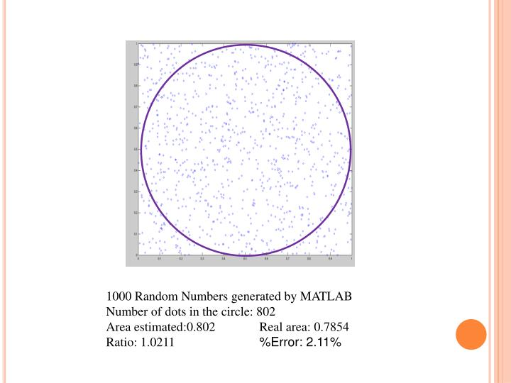 1000 Random Numbers generated by MATLAB