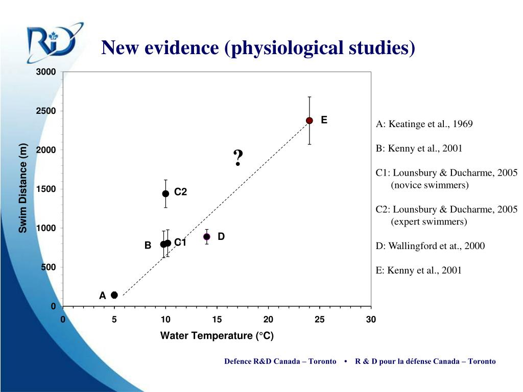 New evidence (physiological studies)