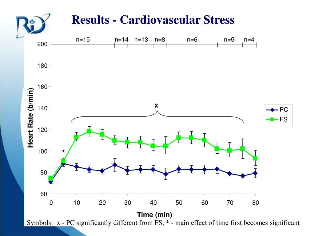 Results - Cardiovascular Stress
