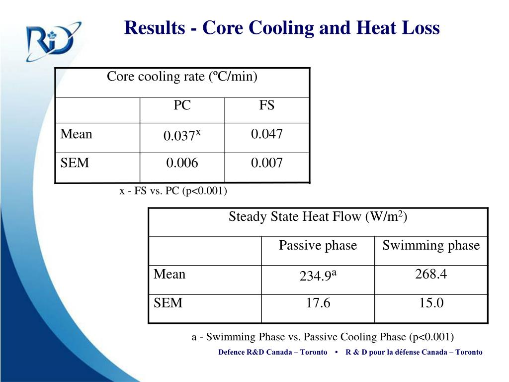 Core cooling rate (