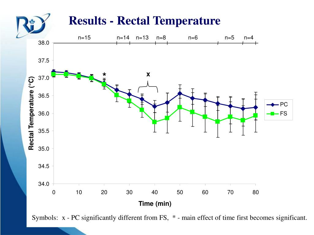 Results - Rectal Temperature