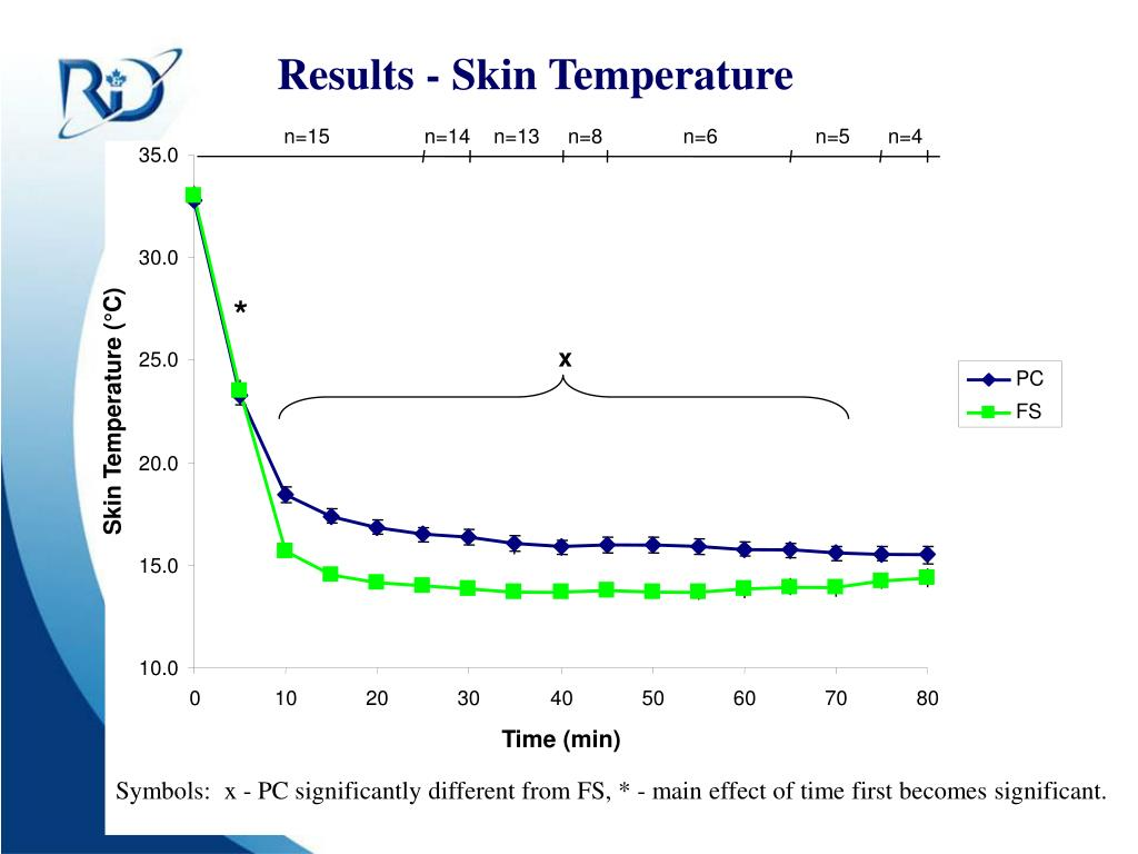 Results - Skin Temperature