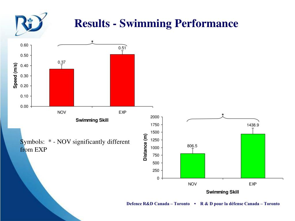 Results - Swimming Performance