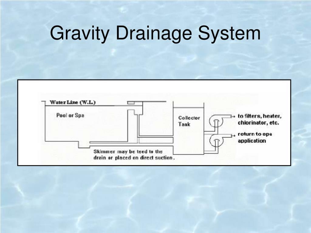 Gravity Drainage System