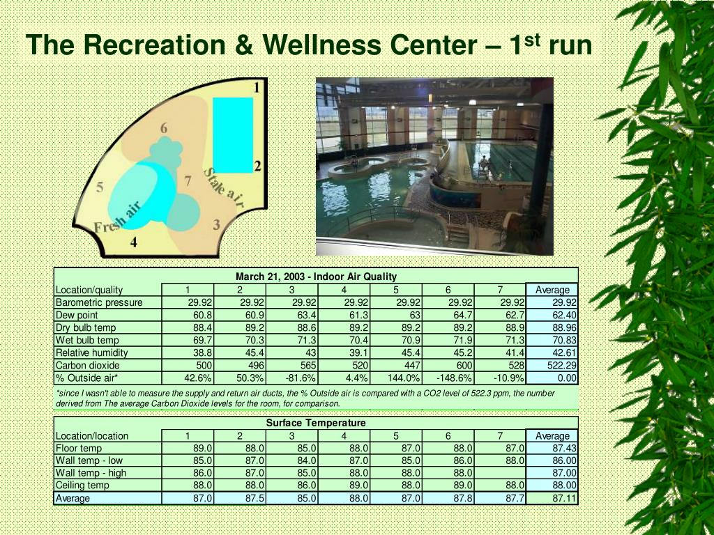 The Recreation & Wellness Center – 1