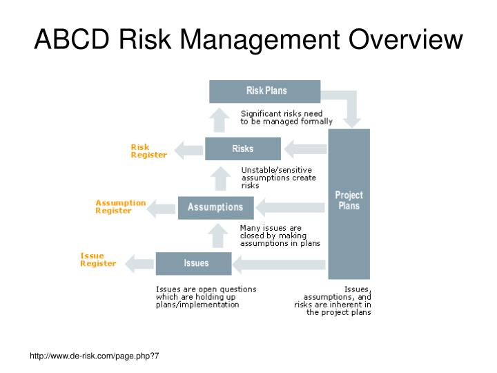 ABCD Risk Management Overview