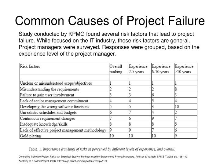 Common Causes of Project Failure