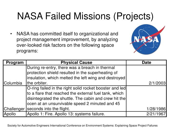 NASA Failed Missions (Projects)