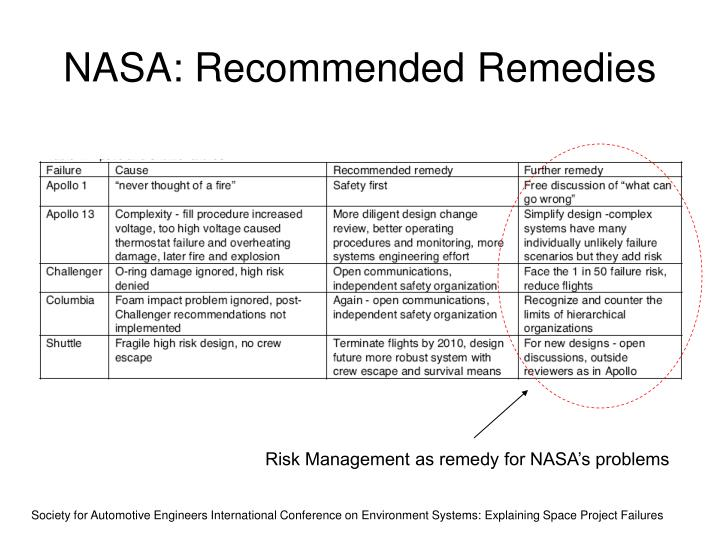 NASA: Recommended Remedies