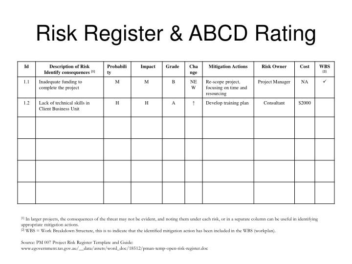 Risk Register & ABCD Rating