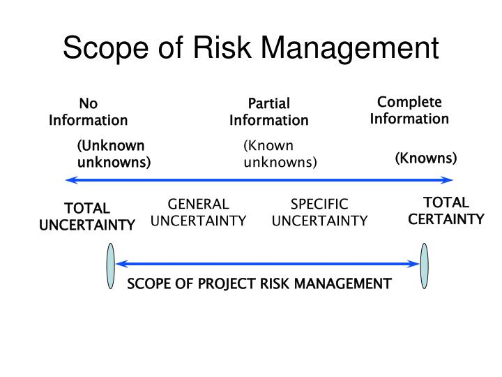 Scope of Risk Management