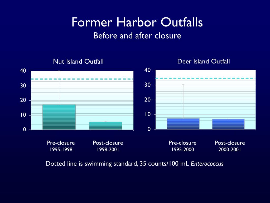 Former Harbor Outfalls