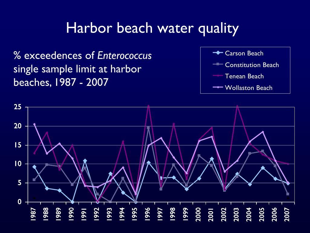 Harbor beach water quality