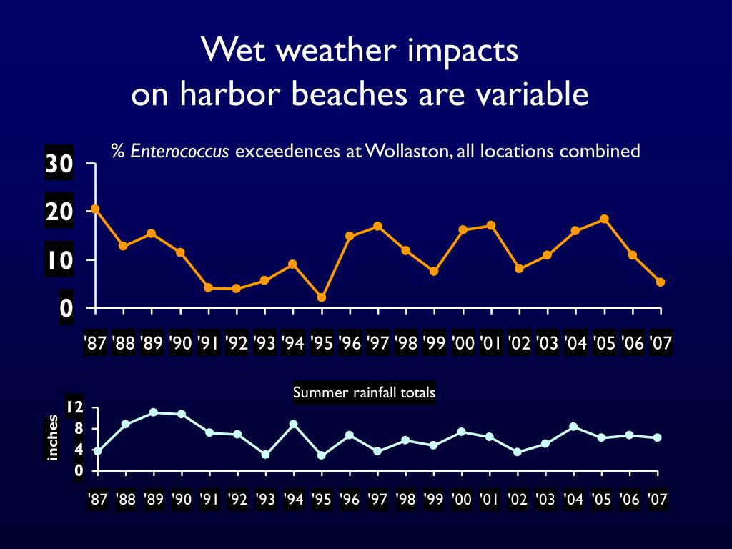 Wet weather impacts