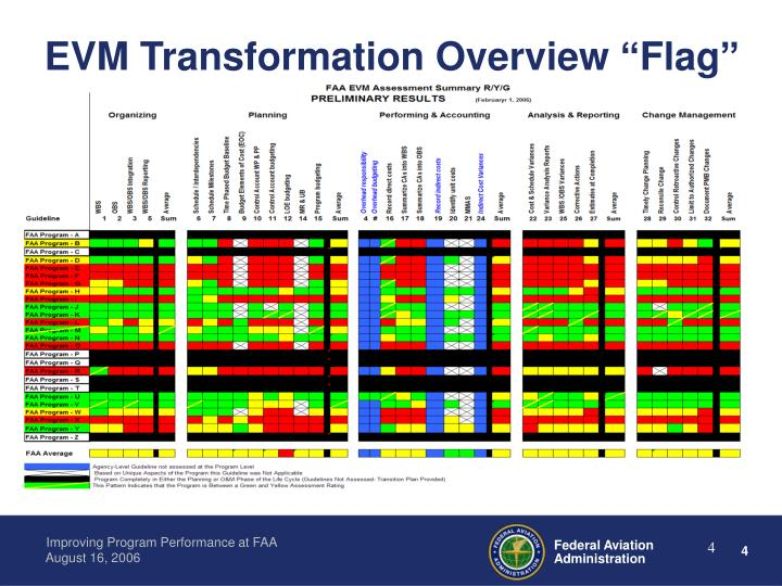 "EVM Transformation Overview ""Flag"""