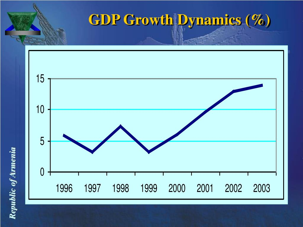 GDP Growth Dynamics (%)