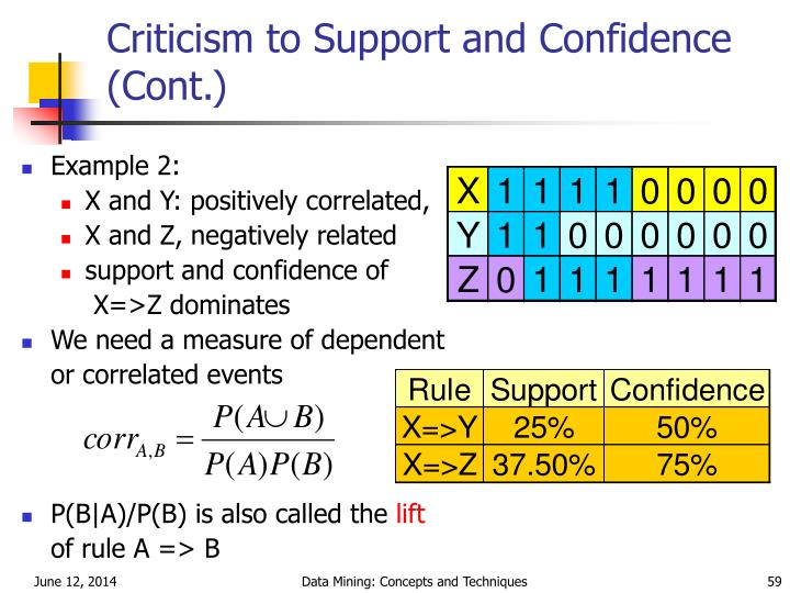 Criticism to Support and Confidence (Cont.)