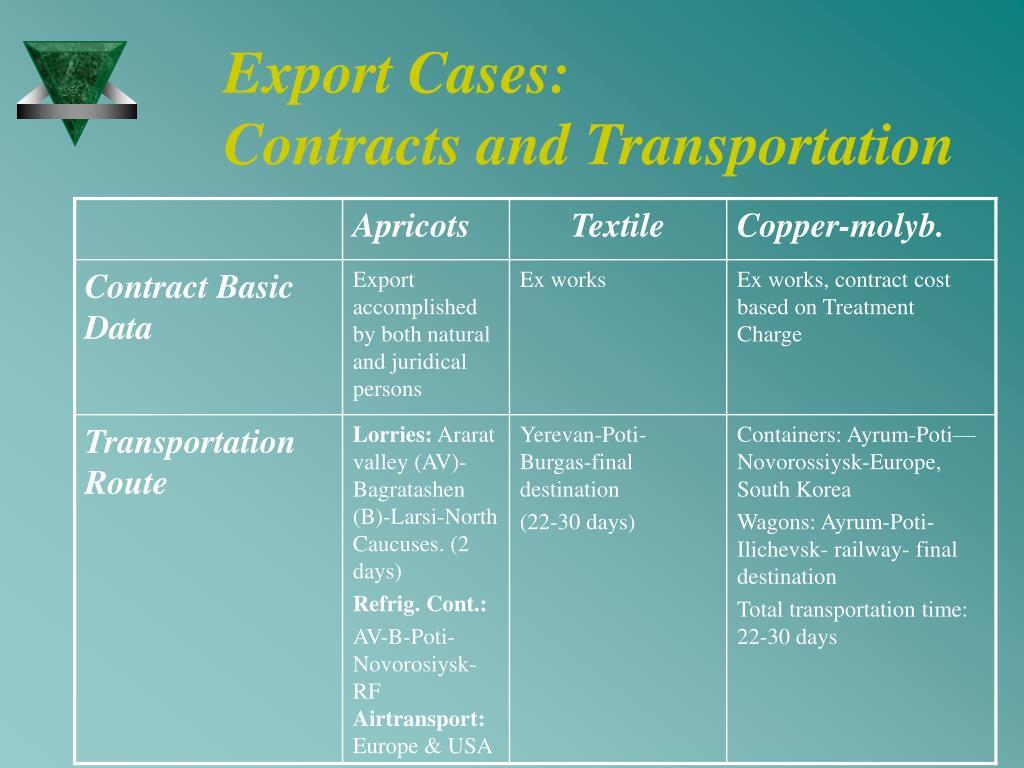 Export Cases: