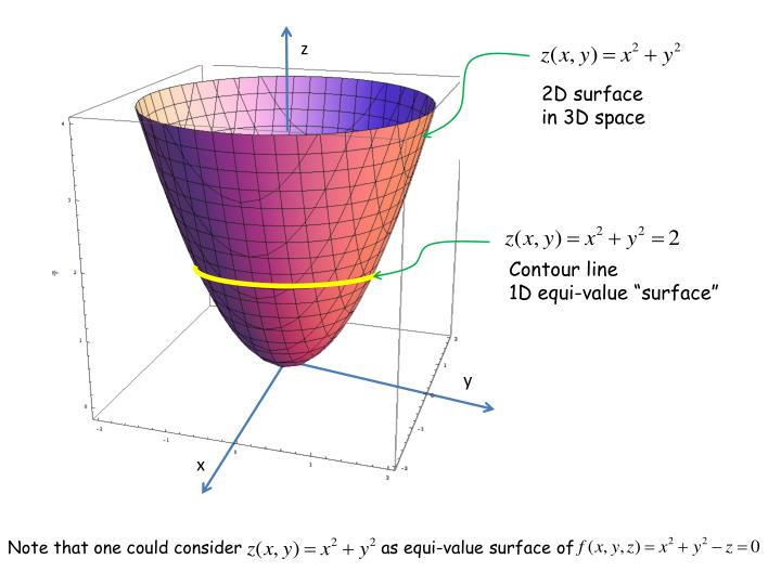 Equipotential surfaces are mathematically speaking hypersurfaces