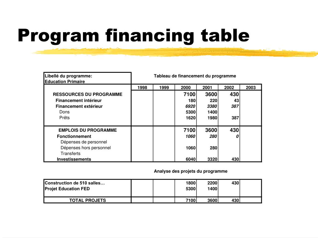 Program financing table