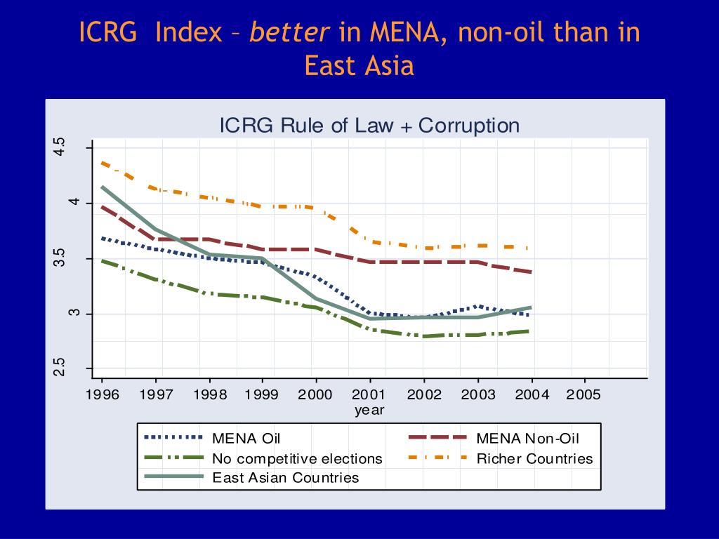 ICRG  Index –