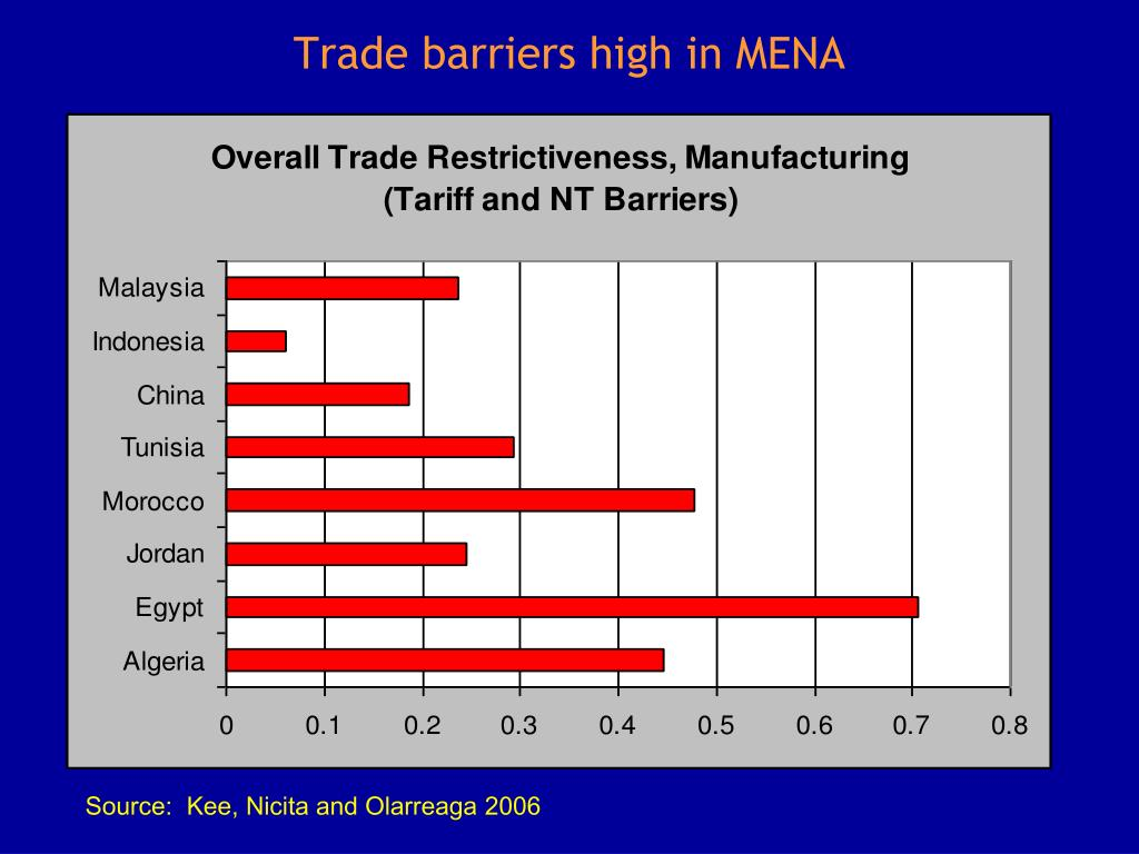 Trade barriers high in MENA