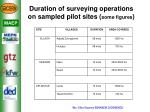 duration of surveying operations on sampled pilot sites some figures