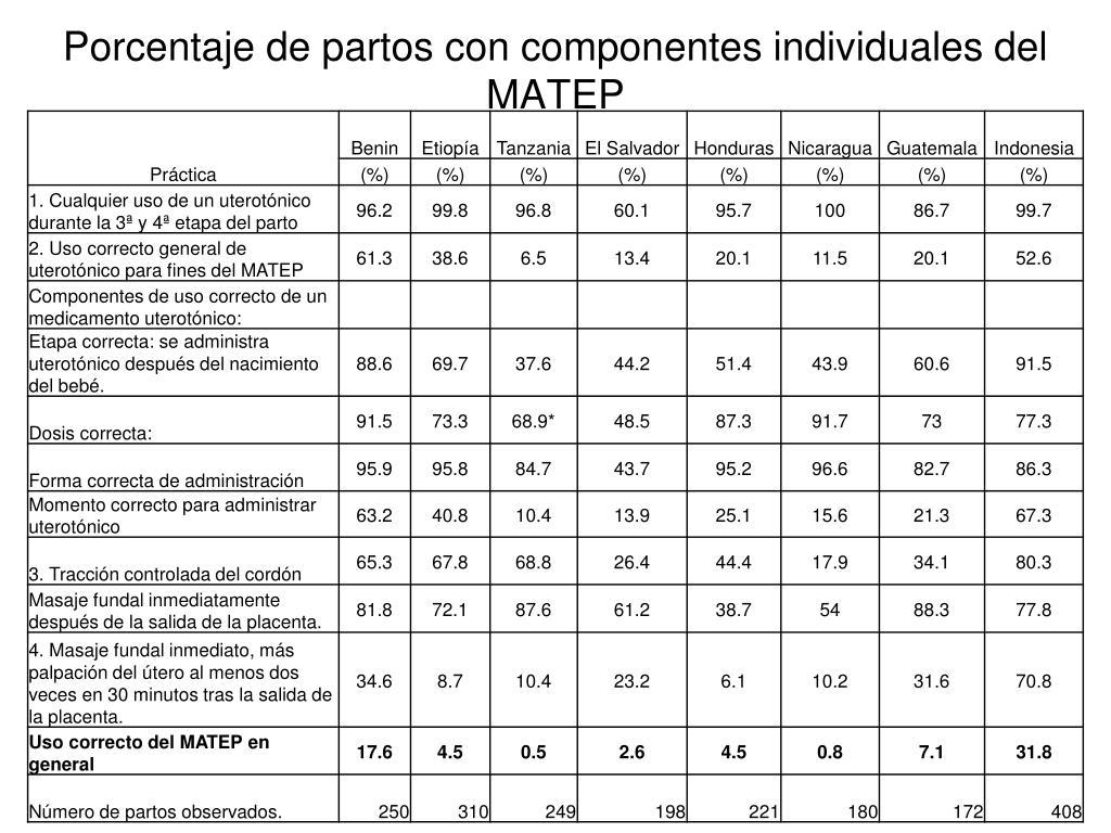 Porcentaje de partos con componentes individuales del MATEP