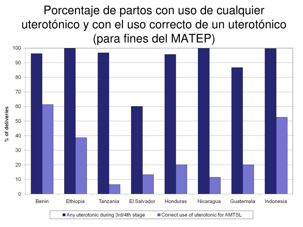 Porcentaje de partos con uso de cualquier uterotónico y con el uso correcto de un uterotónico