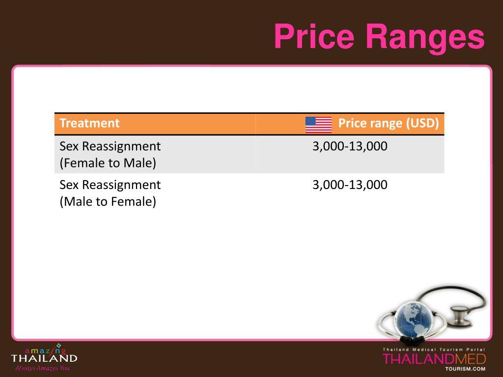 Price Ranges
