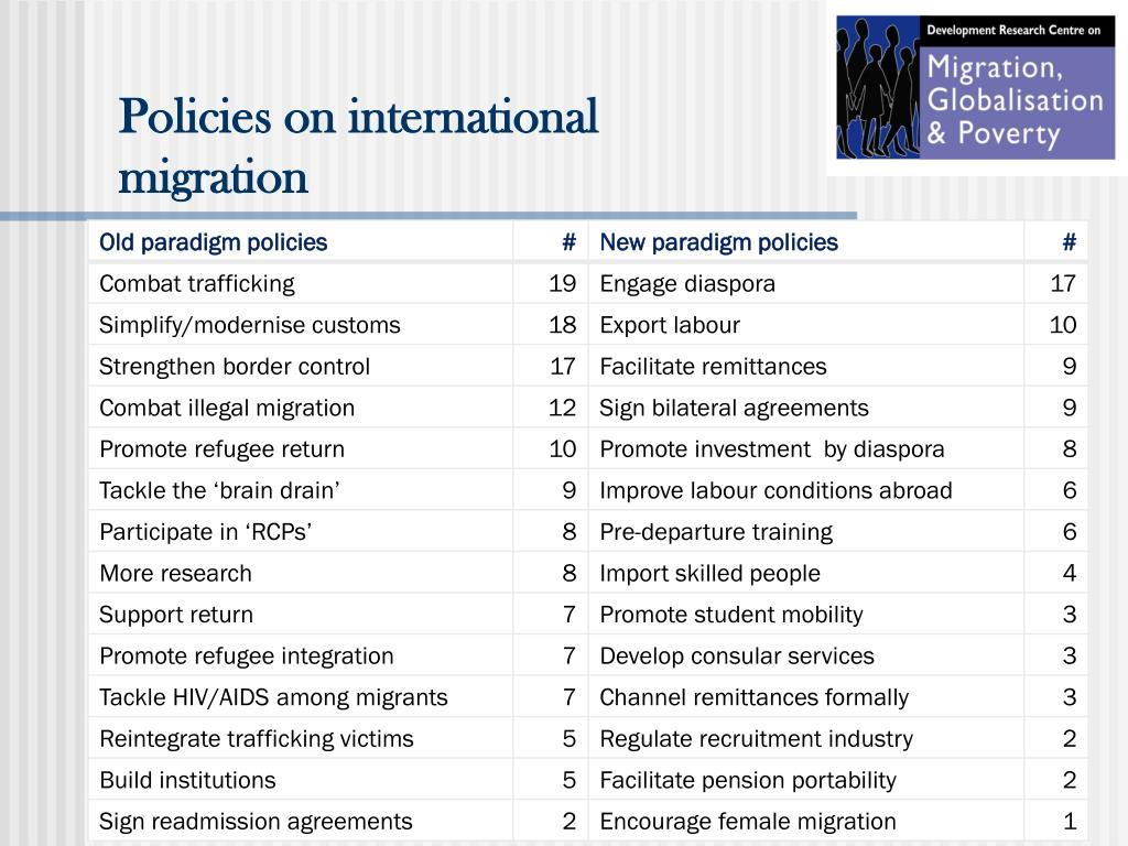 Policies on international migration