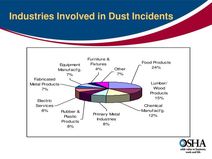 Industries Involved in Dust Incidents