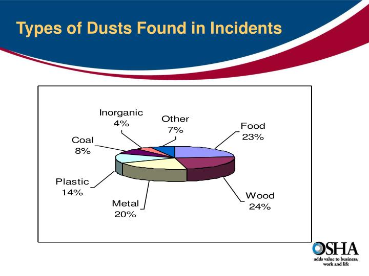 Types of Dusts Found in Incidents
