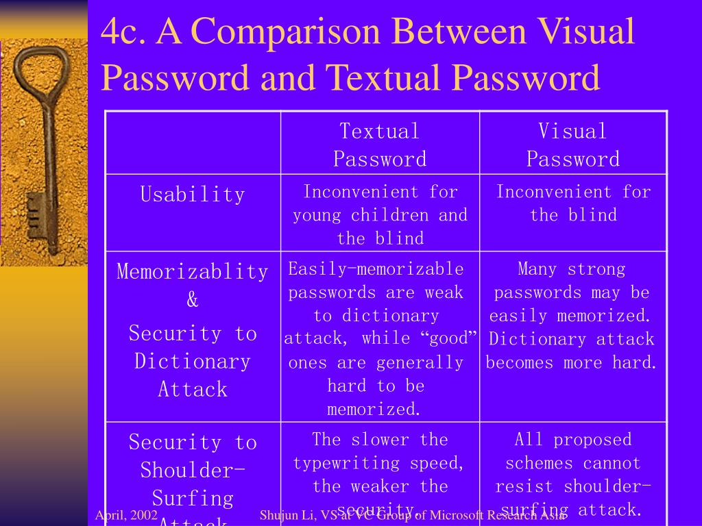 4c. A Comparison Between Visual Password and Textual Password