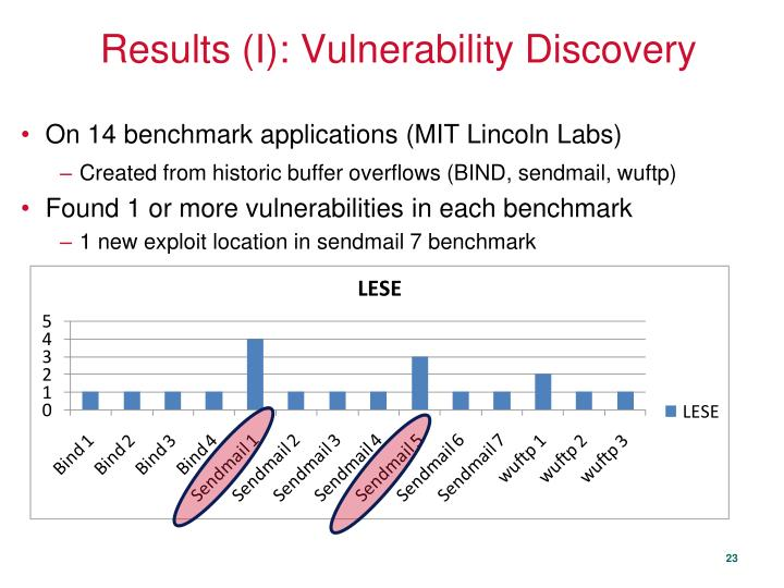 Results (I): Vulnerability Discovery