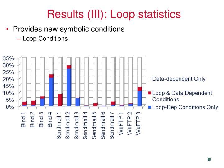 Results (III): Loop statistics